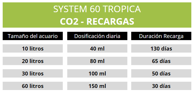 Tabla de duración de las recargas de CO2 para el system 60 de TROPICA
