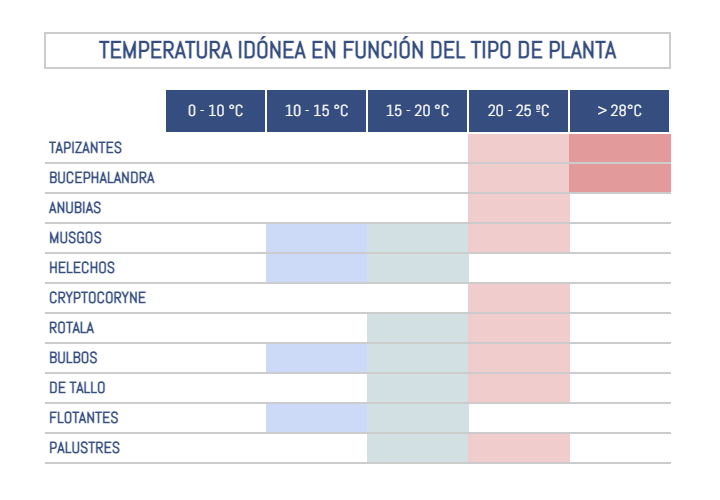Temperatura idónea de cada tipo de planta acuática.